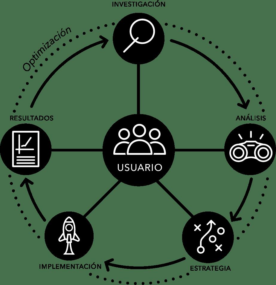 Dilo - Estrategias hechas a la medida